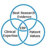 Logo for evidence based chiropractic care