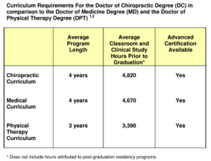 Graph comparing Chiropractic with other Physician Training